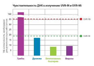 График чувствительности ДНК к излучению UVR-M и UVR-Mi