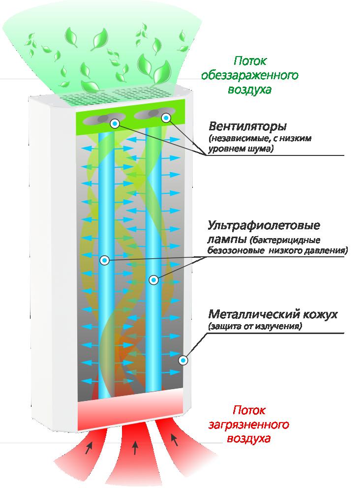 Схема работы бактерицидного рециркулятора МЕГИДЕЗ